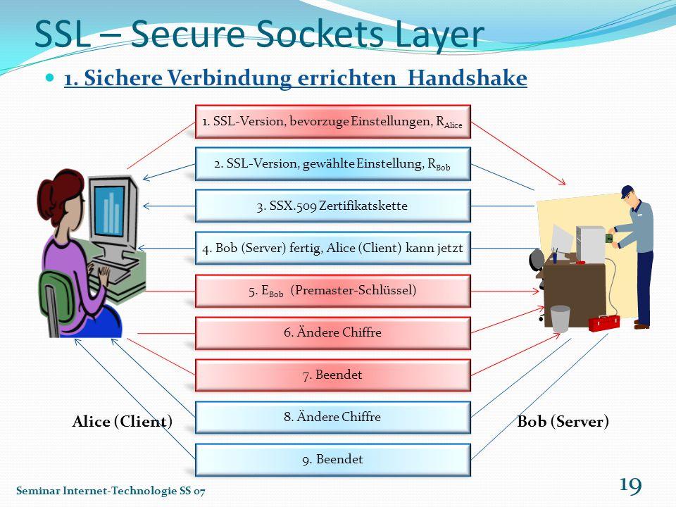 SSL – Secure Sockets Layer 1. Sichere Verbindung errichten Handshake Alice (Client)Bob (Server) Seminar Internet-Technologie SS 07 19 1. SSL-Version,