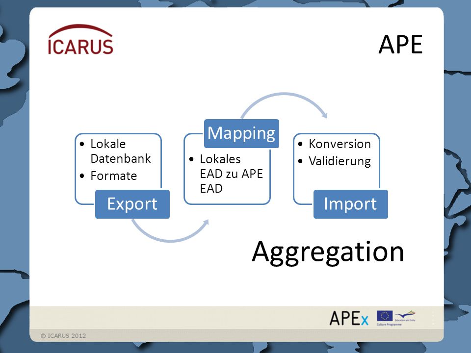 APE Lokale Datenbank Formate Export Lokales EAD zu APE EAD Mapping Konversion Validierung Import Aggregation