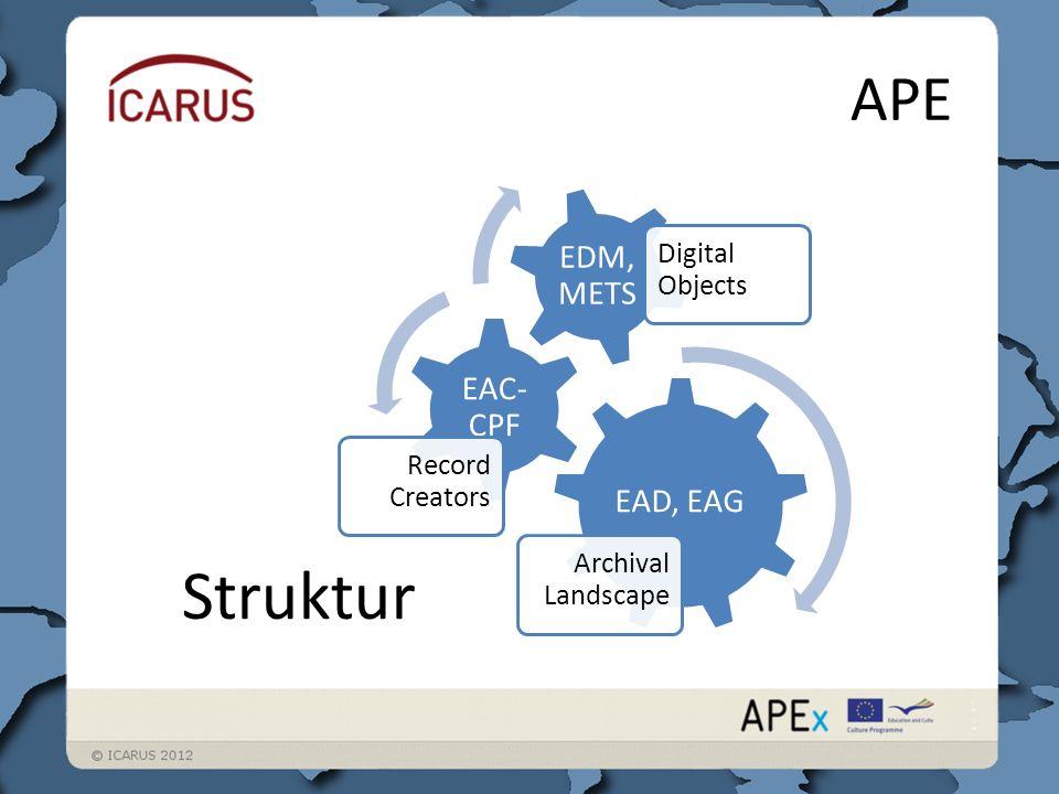 APE EAD, EAG Archival Landscape EAC- CPF Record Creators EDM, METS Digital Objects Struktur