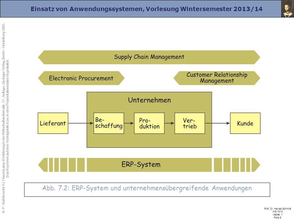 Einsatz von Anwendungssystemen, Vorlesung Wintersemester 2013/14 Prof. Dr. Herrad Schmidt WS 13/14 Kapitel 1 Folie 8 Abb. 7.2: ERP-System und unterneh