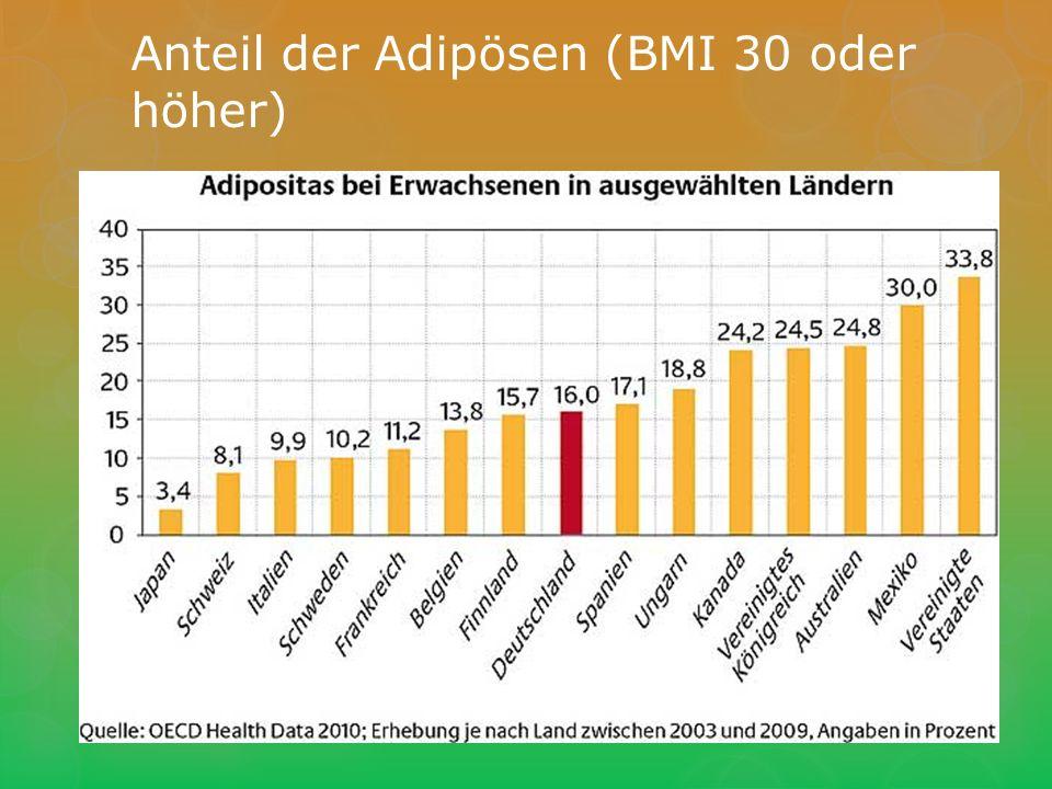 Anteil der Adipösen (BMI 30 oder höher)