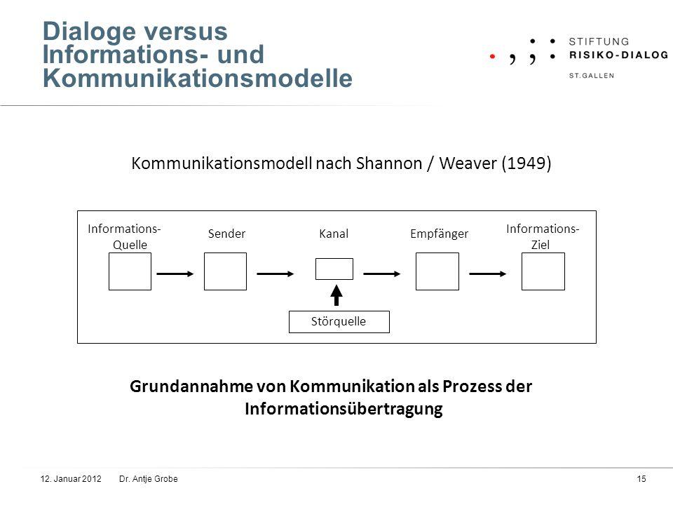 Dialoge versus Informations- und Kommunikationsmodelle Informations- Ziel EmpfängerSenderKanal Störquelle Informations- Quelle Kommunikationsmodell na