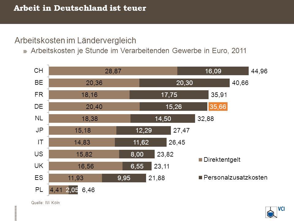 Arbeit in Deutschland ist teuer Arbeitskosten im Ländervergleich Arbeitskosten je Stunde im Verarbeitenden Gewerbe in Euro, 2011 Quelle: IW Köln