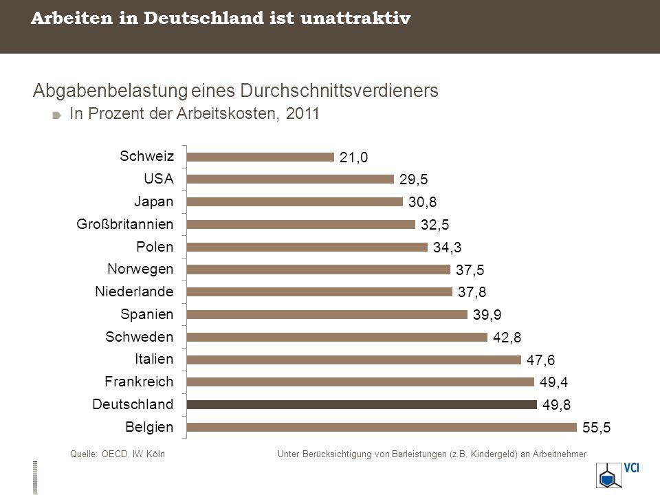 Arbeiten in Deutschland ist unattraktiv Abgabenbelastung eines Durchschnittsverdieners In Prozent der Arbeitskosten, 2011 Quelle: OECD, IW KölnUnter B