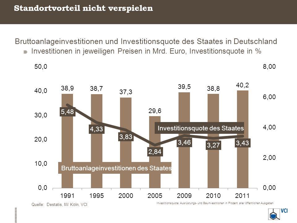Standortvorteil nicht verspielen Bruttoanlageinvestitionen und Investitionsquote des Staates in Deutschland Investitionen in jeweiligen Preisen in Mrd
