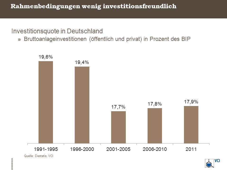 Rahmenbedingungen wenig investitionsfreundlich Investitionsquote in Deutschland Bruttoanlageinvestitionen (öffentlich und privat) in Prozent des BIP Q