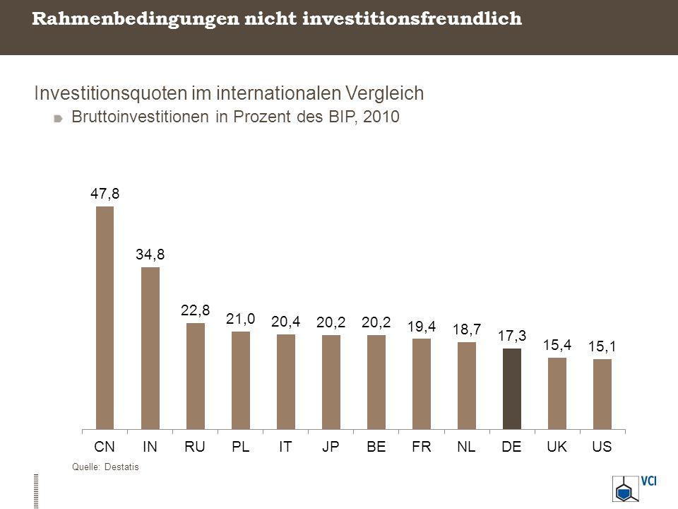Rahmenbedingungen nicht investitionsfreundlich Investitionsquoten im internationalen Vergleich Bruttoinvestitionen in Prozent des BIP, 2010 Quelle: De