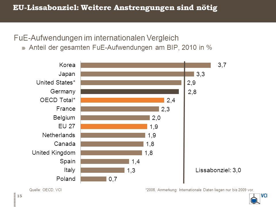 EU-Lissabonziel: Weitere Anstrengungen sind nötig FuE-Aufwendungen im internationalen Vergleich Anteil der gesamten FuE-Aufwendungen am BIP, 2010 in %