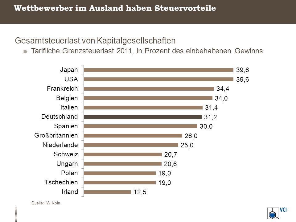 Wettbewerber im Ausland haben Steuervorteile Gesamtsteuerlast von Kapitalgesellschaften Tarifliche Grenzsteuerlast 2011, in Prozent des einbehaltenen