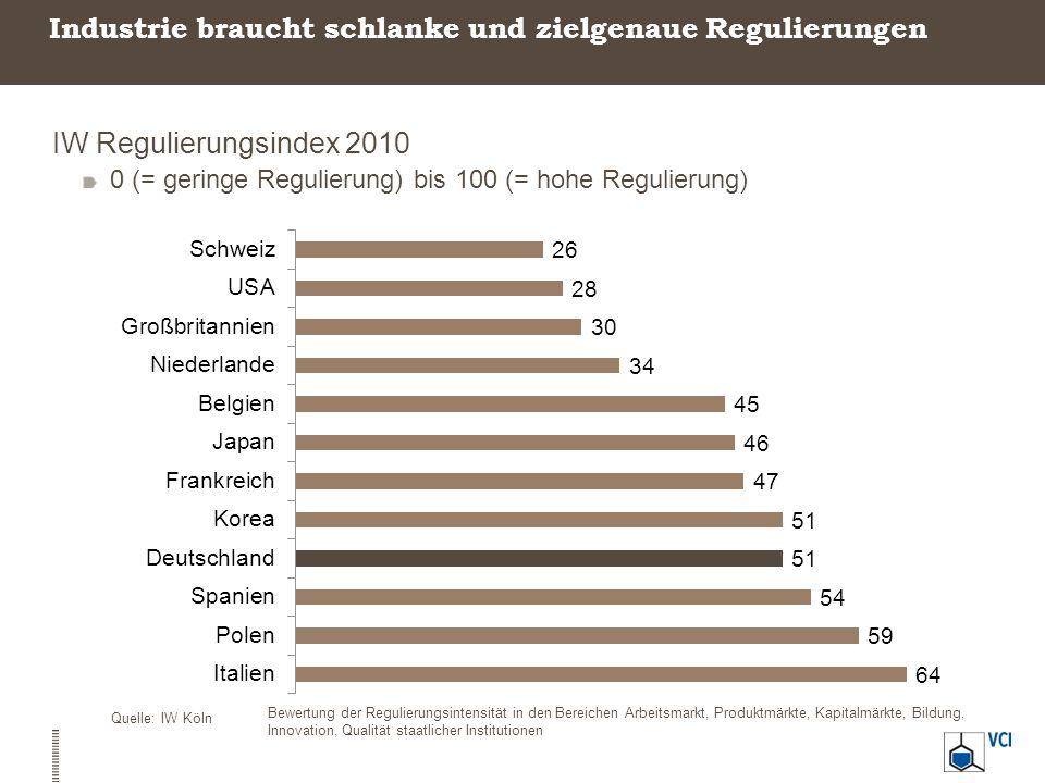 Industrie braucht schlanke und zielgenaue Regulierungen IW Regulierungsindex 2010 0 (= geringe Regulierung) bis 100 (= hohe Regulierung) Quelle: IW Kö