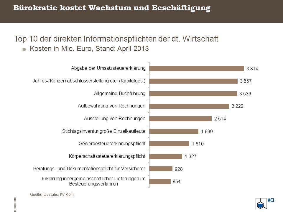 Bürokratie kostet Wachstum und Beschäftigung Top 10 der direkten Informationspflichten der dt. Wirtschaft Kosten in Mio. Euro, Stand: April 2013 Quell