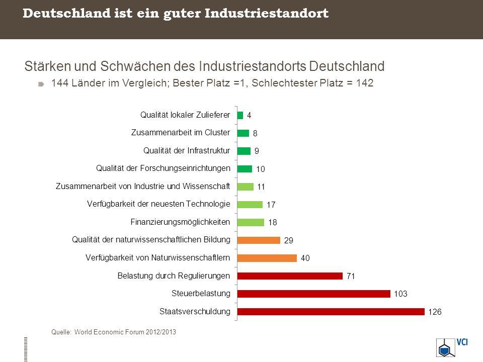Deutschland ist ein guter Industriestandort Stärken und Schwächen des Industriestandorts Deutschland 144 Länder im Vergleich; Bester Platz =1, Schlech