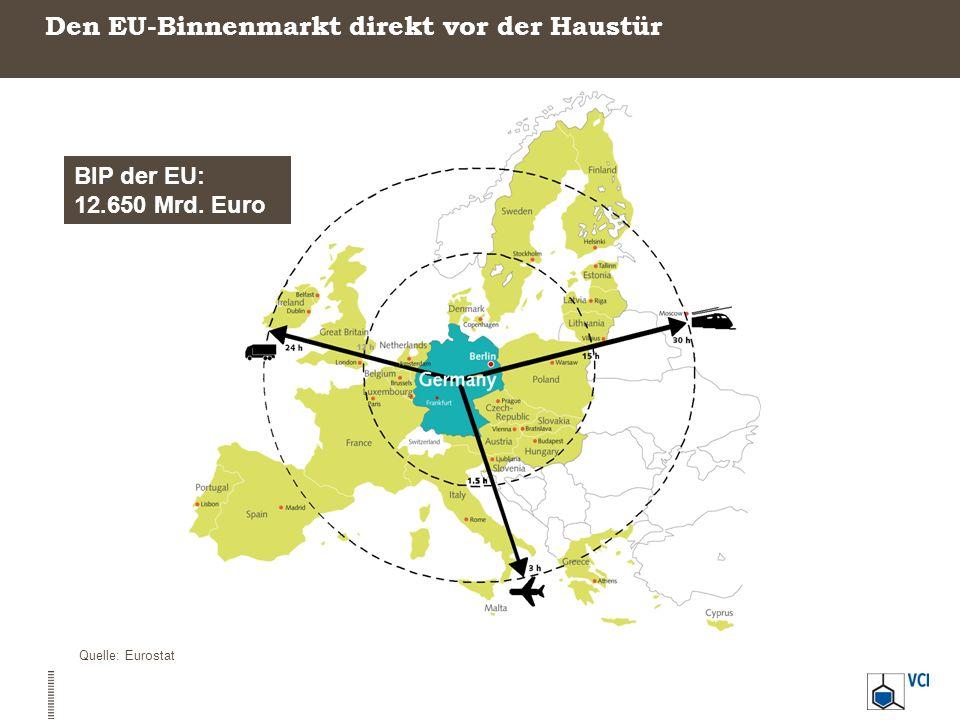 Den EU-Binnenmarkt direkt vor der Haustür Quelle: Eurostat BIP der EU: 12.650 Mrd. Euro