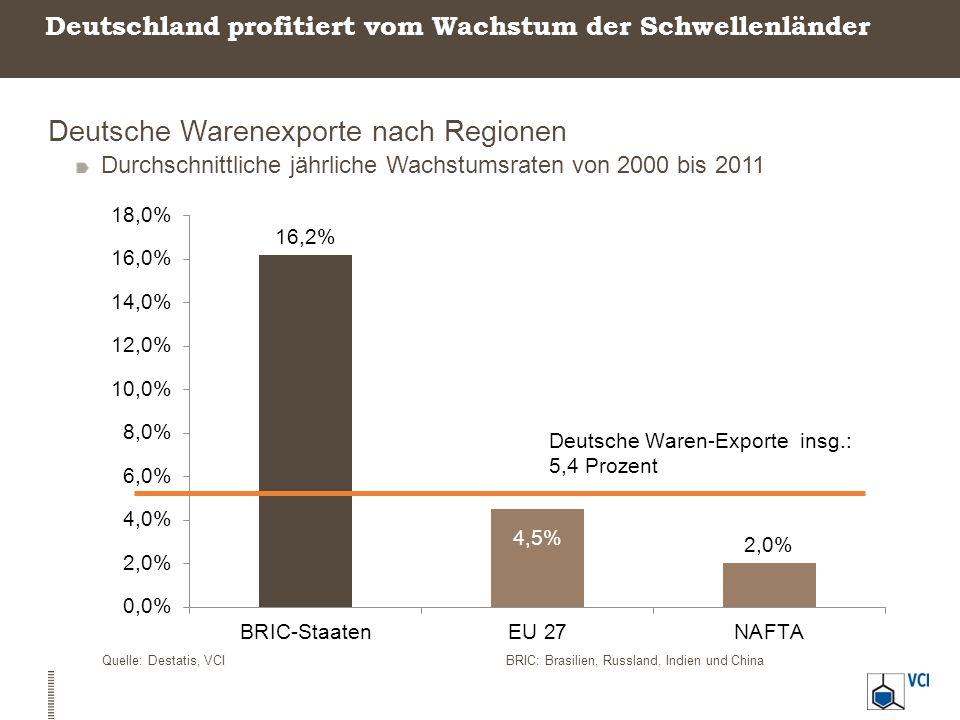 Deutschland profitiert vom Wachstum der Schwellenländer Deutsche Warenexporte nach Regionen Durchschnittliche jährliche Wachstumsraten von 2000 bis 20