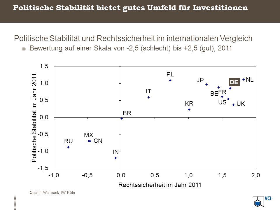 Politische Stabilität bietet gutes Umfeld für Investitionen Politische Stabilität und Rechtssicherheit im internationalen Vergleich Bewertung auf eine