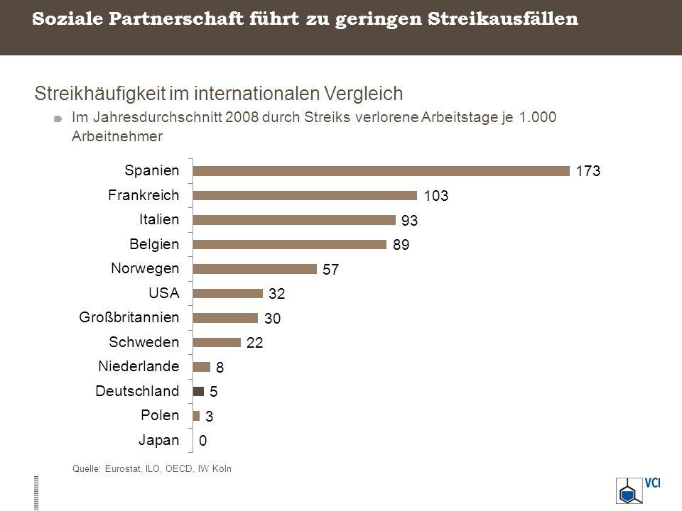 Soziale Partnerschaft führt zu geringen Streikausfällen Streikhäufigkeit im internationalen Vergleich Im Jahresdurchschnitt 2008 durch Streiks verlore