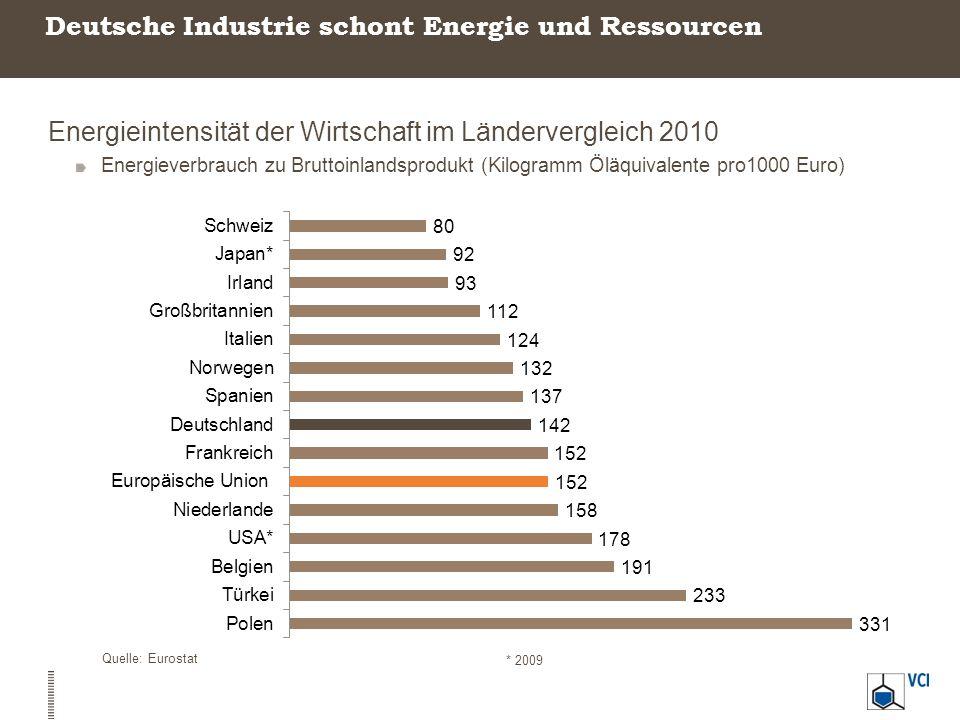 Deutsche Industrie schont Energie und Ressourcen Energieintensität der Wirtschaft im Ländervergleich 2010 Energieverbrauch zu Bruttoinlandsprodukt (Ki