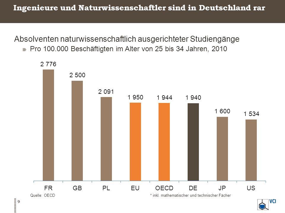 Ingenieure und Naturwissenschaftler sind in Deutschland rar Absolventen naturwissenschaftlich ausgerichteter Studiengänge Pro 100.000 Beschäftigten im
