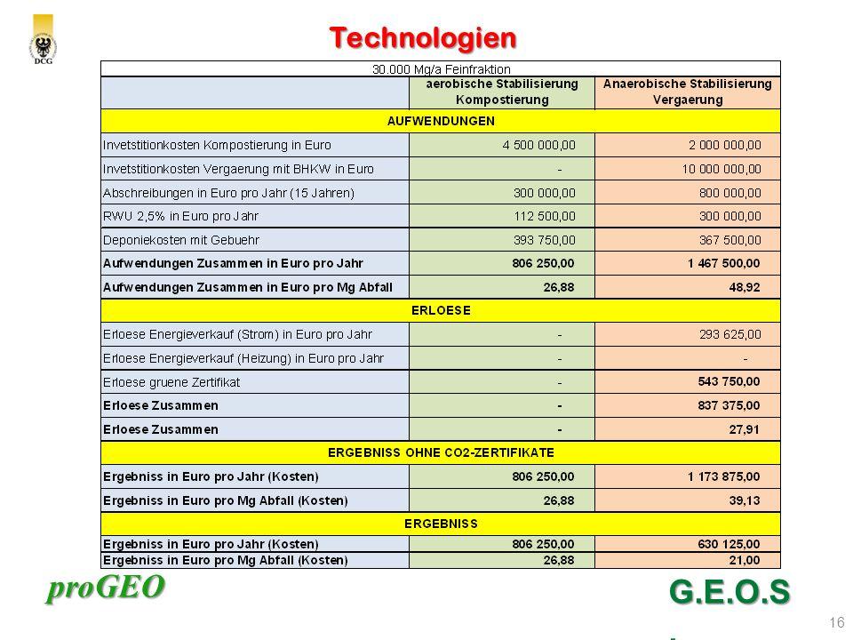 proGEO Technologien 16 G.E.O.S.