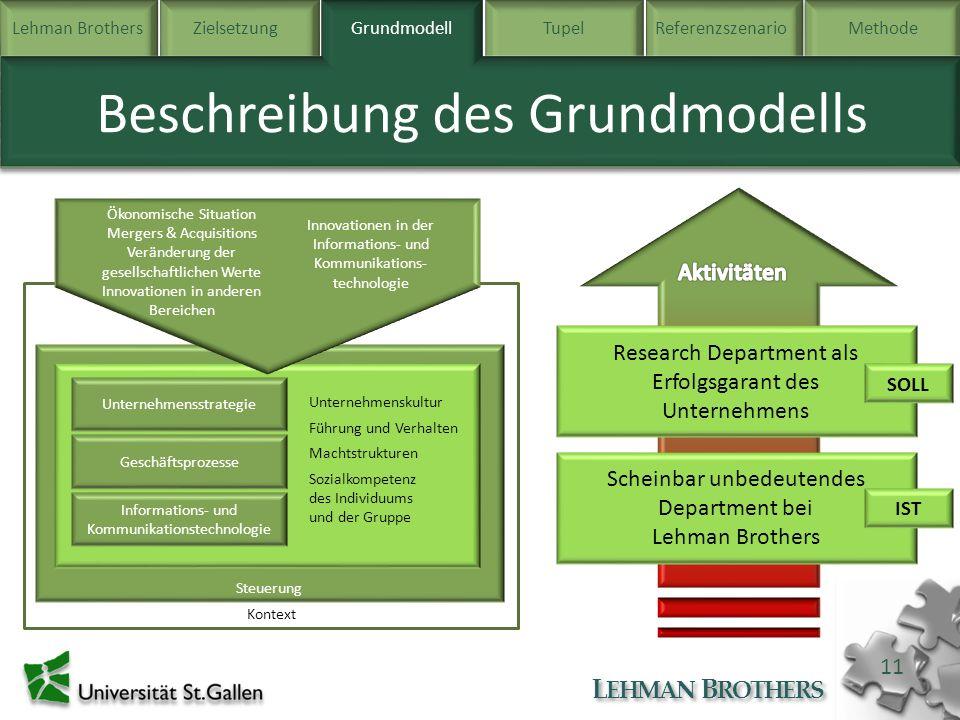 Lehman BrothersZielsetzung Grundmodell TupelReferenzszenarioMethode L EHMAN B ROTHERS 11 Beschreibung des Grundmodells Grundmodell Kontext Steuerung G