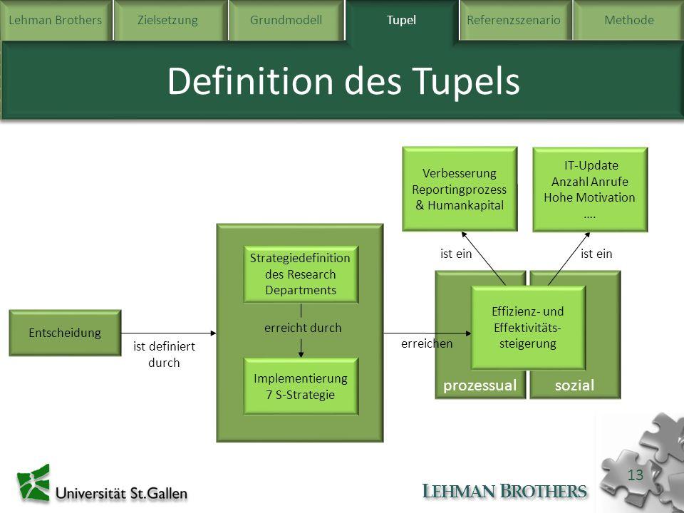 Lehman BrothersZielsetzung Grundmodell TupelReferenzszenarioMethode L EHMAN B ROTHERS 13 prozessualsozial Tupel Definition des Tupels Entscheidung Zie