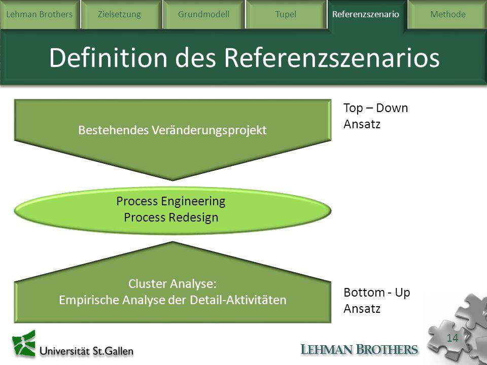 Lehman BrothersZielsetzung Grundmodell TupelReferenzszenarioMethode L EHMAN B ROTHERS 14 Definition des Referenzszenarios Referenzszenario Bestehendes