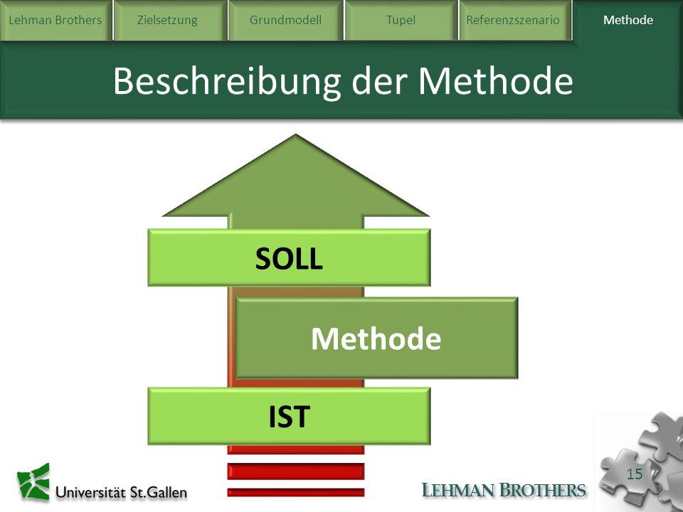 Lehman BrothersZielsetzung Grundmodell TupelReferenzszenarioMethode L EHMAN B ROTHERS 15 Methode Beschreibung der Methode IST SOLL Methode