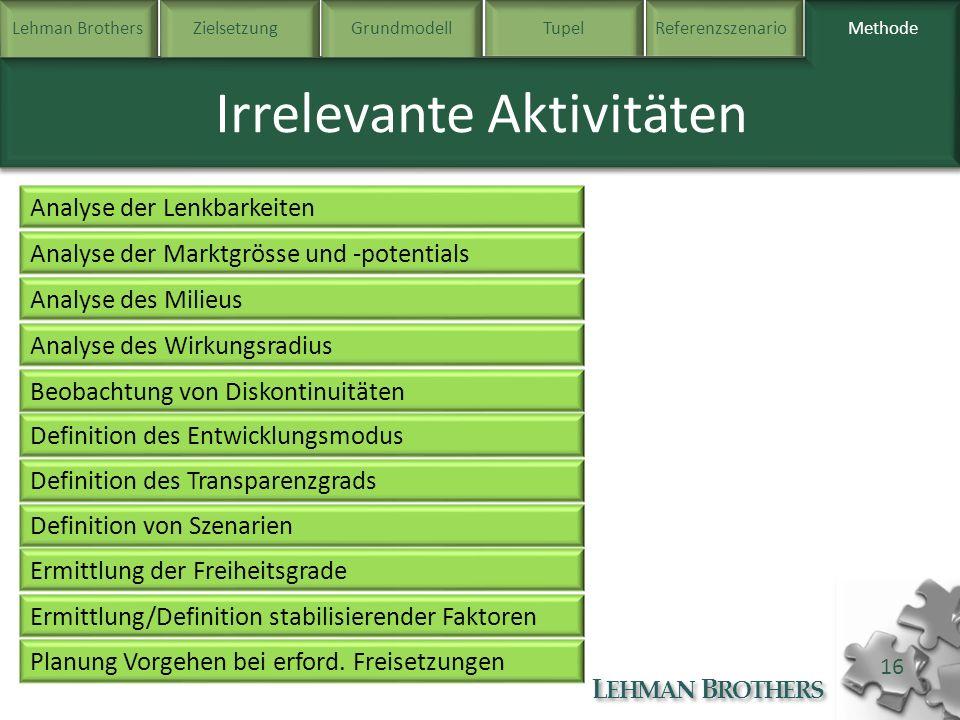 Lehman BrothersZielsetzung Grundmodell TupelReferenzszenarioMethode L EHMAN B ROTHERS 16 Methode Irrelevante Aktivitäten Analyse der Lenkbarkeiten Ana