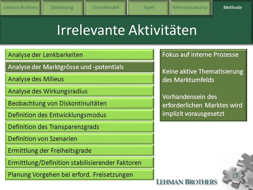 Lehman BrothersZielsetzung Grundmodell TupelReferenzszenarioMethode L EHMAN B ROTHERS 17 Methode Irrelevante Aktivitäten Analyse der Lenkbarkeiten Ana