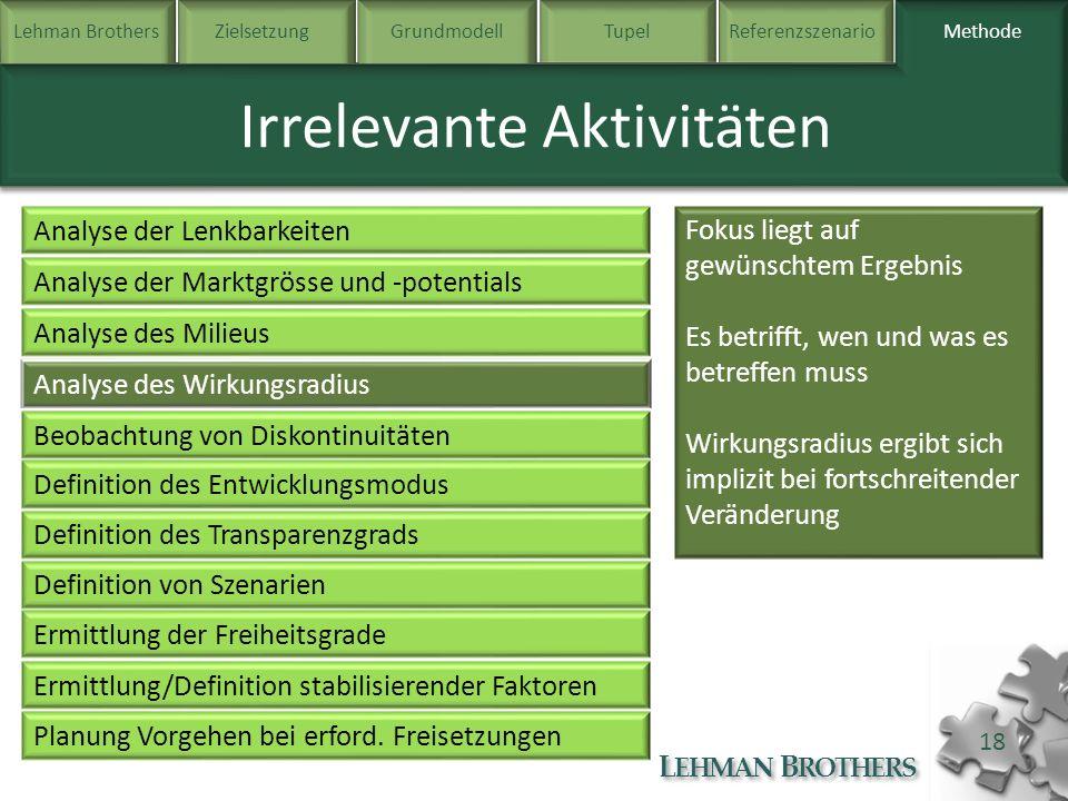 Lehman BrothersZielsetzung Grundmodell TupelReferenzszenarioMethode L EHMAN B ROTHERS 18 Methode Irrelevante Aktivitäten Analyse der Lenkbarkeiten Ana