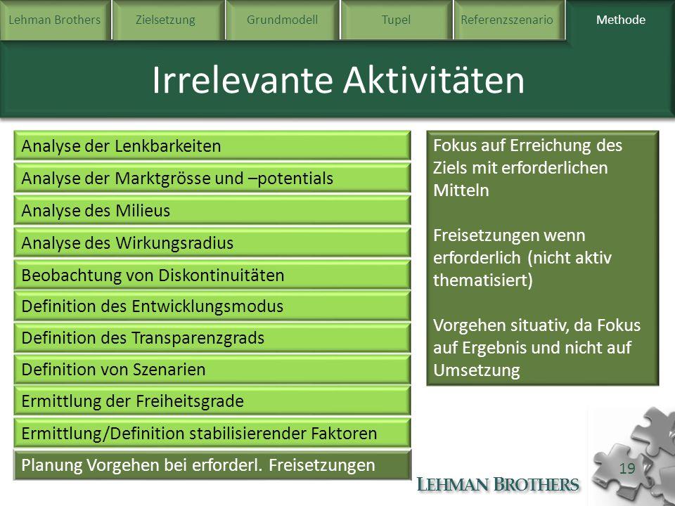 Lehman BrothersZielsetzung Grundmodell TupelReferenzszenarioMethode L EHMAN B ROTHERS 19 Methode Irrelevante Aktivitäten Analyse der Lenkbarkeiten Ana
