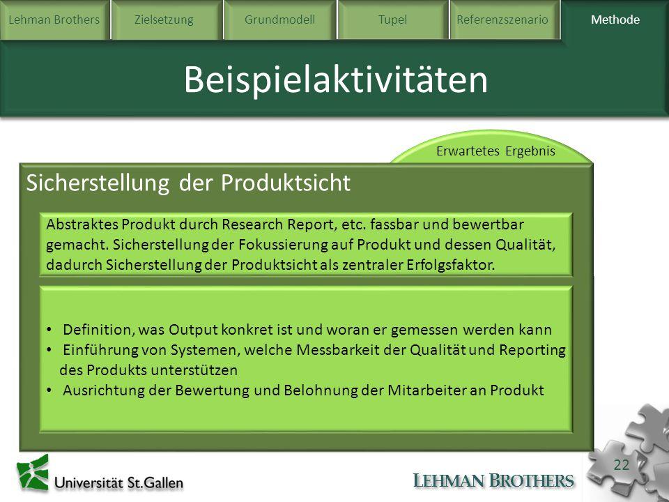 Lehman BrothersZielsetzung Grundmodell TupelReferenzszenarioMethode L EHMAN B ROTHERS 22 Methode Beispielaktivitäten Sicherstellung der Produktsicht A