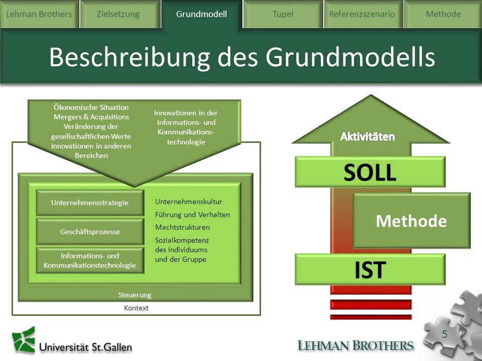 Lehman BrothersZielsetzung Grundmodell TupelReferenzszenarioMethode L EHMAN B ROTHERS 5 Beschreibung des Grundmodells Grundmodell Kontext Steuerung Ge