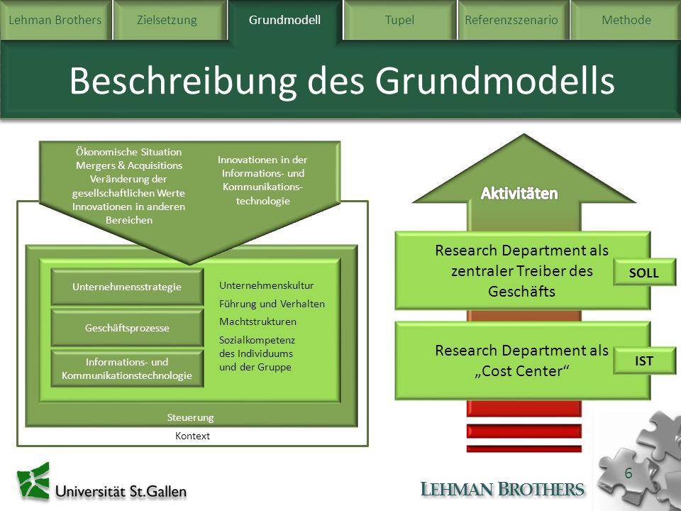 Lehman BrothersZielsetzung Grundmodell TupelReferenzszenarioMethode L EHMAN B ROTHERS 6 Beschreibung des Grundmodells Grundmodell Kontext Steuerung Ge