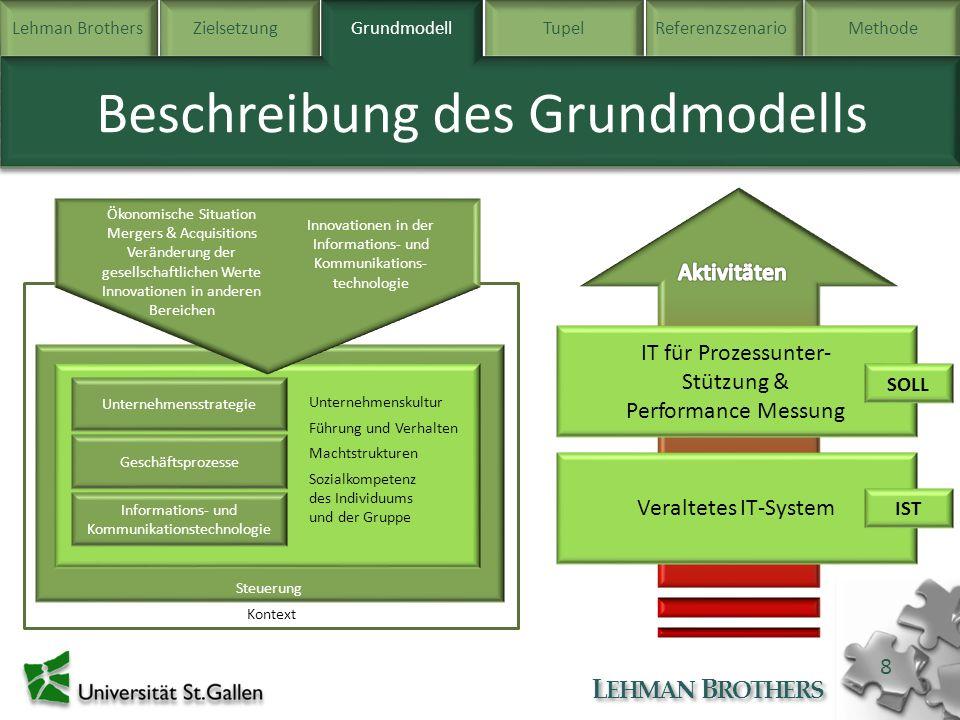 Lehman BrothersZielsetzung Grundmodell TupelReferenzszenarioMethode L EHMAN B ROTHERS 8 Beschreibung des Grundmodells Grundmodell Kontext Steuerung Ge