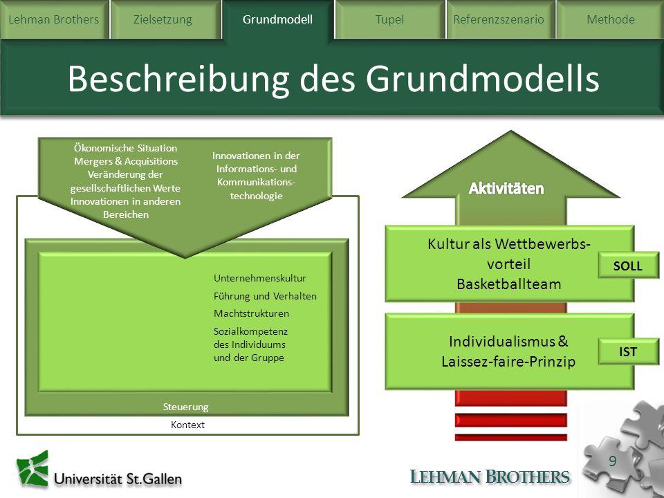 Lehman BrothersZielsetzung Grundmodell TupelReferenzszenarioMethode L EHMAN B ROTHERS 20 Methode Beispielaktivitäten Ermittlung von Schlüsselpersonen Auf Grund der Bedeutung, welcher Rivkin Schlüsselpersonen im Veränderungsprozess beimisst, ist ihre Ermittlung wichtiger Bestandteil der Bestimmung der Rahmenbedingungen.