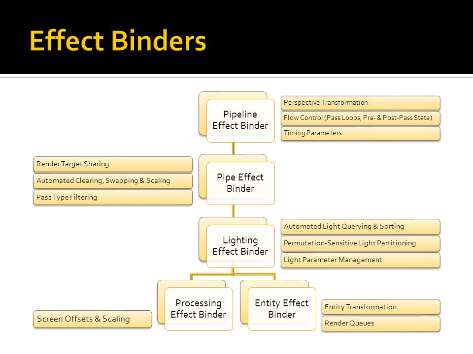 Pipeline Effect Binder Pipe Effect Binder Lighting Effect Binder Processing Effect Binder Entity Effect Binder Perspective TransformationFlow Control (Pass Loops, Pre- & Post-Pass State)Timing Parameters Render Target SharingAutomated Clearing, Swapping & ScalingPass Type FilteringAutomated Light Querying & SortingPermutation-Sensitive Light PartitioningLight Parameter ManagementEntity TransformationRender Queues Screen Offsets & Scaling