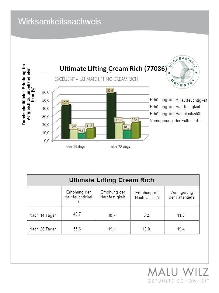 Wirksamkeitsnachweis Hautfeuchtigkeit Ultimate Lifting Cream Rich Nach 14 Tagen Nach 28 Tagen Erhöhung der Hautfeuchtigkei t Erhöhung der Hautfestigke
