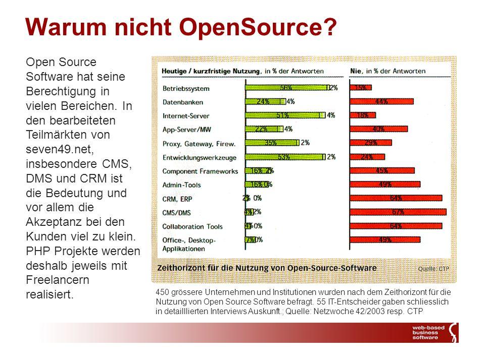 7 450 grössere Unternehmen und Institutionen wurden nach dem Zeithorizont für die Nutzung von Open Source Software befragt.