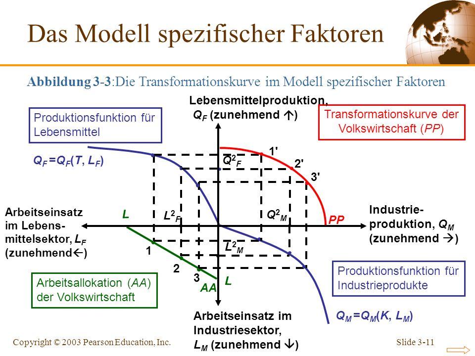 Slide 3-11Copyright © 2003 Pearson Education, Inc. Q F =Q F (T, L F ) Q M =Q M (K, L M ) L2ML2M L2FL2F 3 2 1 L L AA 1'1' 3'3' PP Transformationskurve