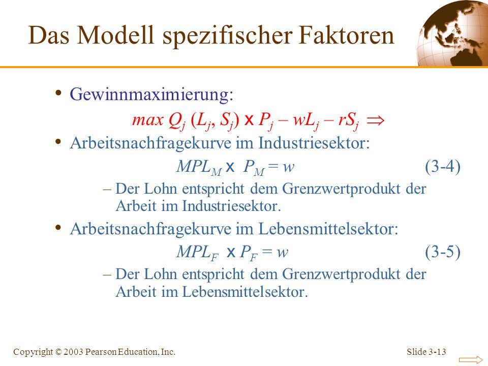 Slide 3-13Copyright © 2003 Pearson Education, Inc. Gewinnmaximierung: max Q j (L j, S j ) x P j – wL j – rS j Arbeitsnachfragekurve im Industriesektor