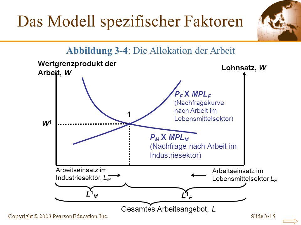 Slide 3-15Copyright © 2003 Pearson Education, Inc. P M X MPL M (Nachfrage nach Arbeit im Industriesektor) P F X MPL F (Nachfragekurve nach Arbeit im L