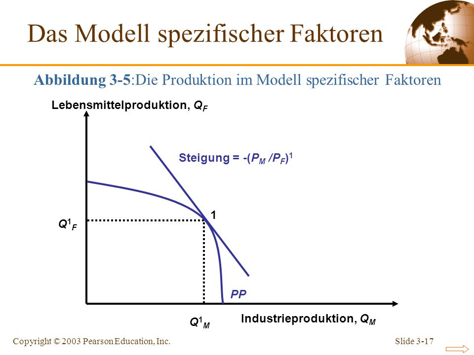 Slide 3-17Copyright © 2003 Pearson Education, Inc. Steigung = -(P M /P F ) 1 1 Q1FQ1F Q1MQ1M Industrieproduktion, Q M Lebensmittelproduktion, Q F PP A