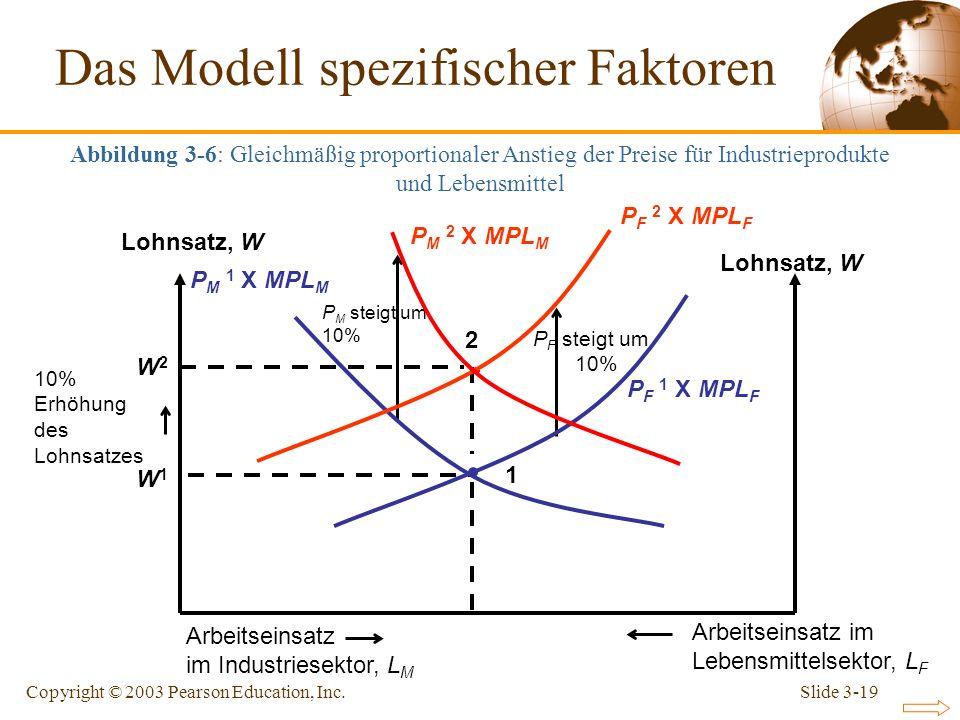 Slide 3-19Copyright © 2003 Pearson Education, Inc. W1W1 1 P F steigt um 10% Lohnsatz, W P F 1 X MPL F Arbeitseinsatz im Industriesektor, L M Arbeitsei