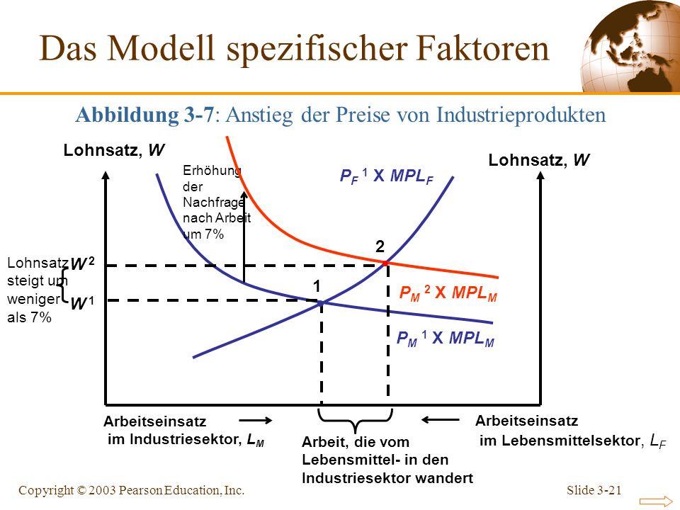Slide 3-21Copyright © 2003 Pearson Education, Inc. P F 1 X MPL F Lohnsatz, W P M 1 X MPL M 2 W 2 Arbeitseinsatz im Lebensmittelsektor, L F Arbeitseins
