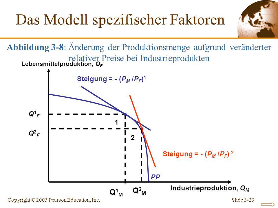 Slide 3-23Copyright © 2003 Pearson Education, Inc. PP Steigung = - (P M /P F ) 1 Industrieproduktion, Q M Lebensmittelproduktion, Q F Steigung = - (P