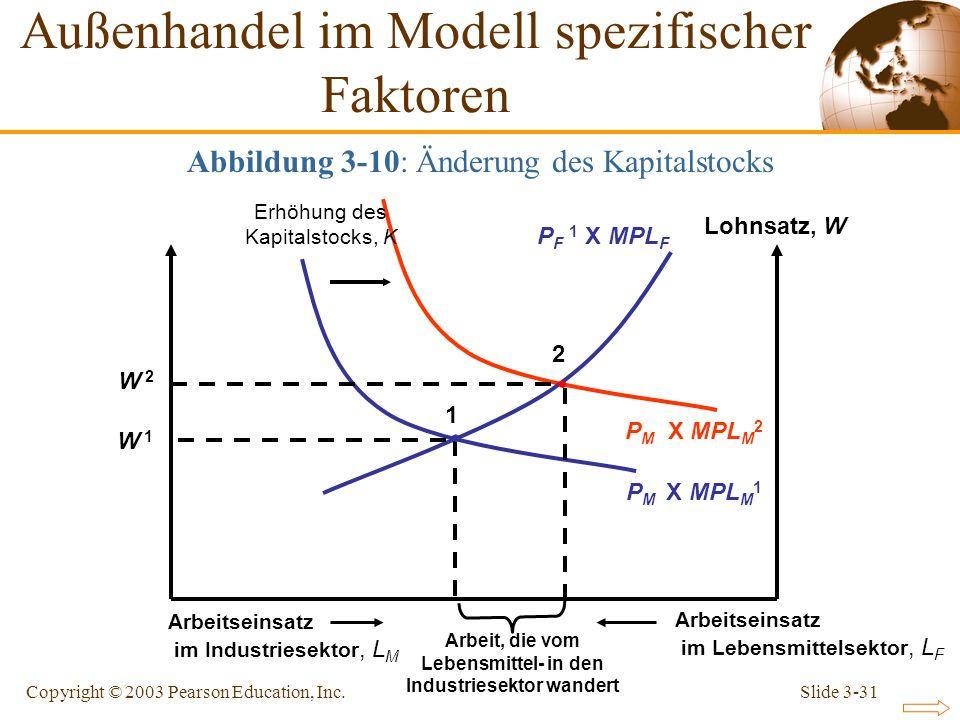 Slide 3-31Copyright © 2003 Pearson Education, Inc. P M X MPL M 2 P F 1 X MPL F Lohnsatz, W P M X MPL M 1 W 1W 1 1 2 W 2W 2 Erhöhung des Kapitalstocks,