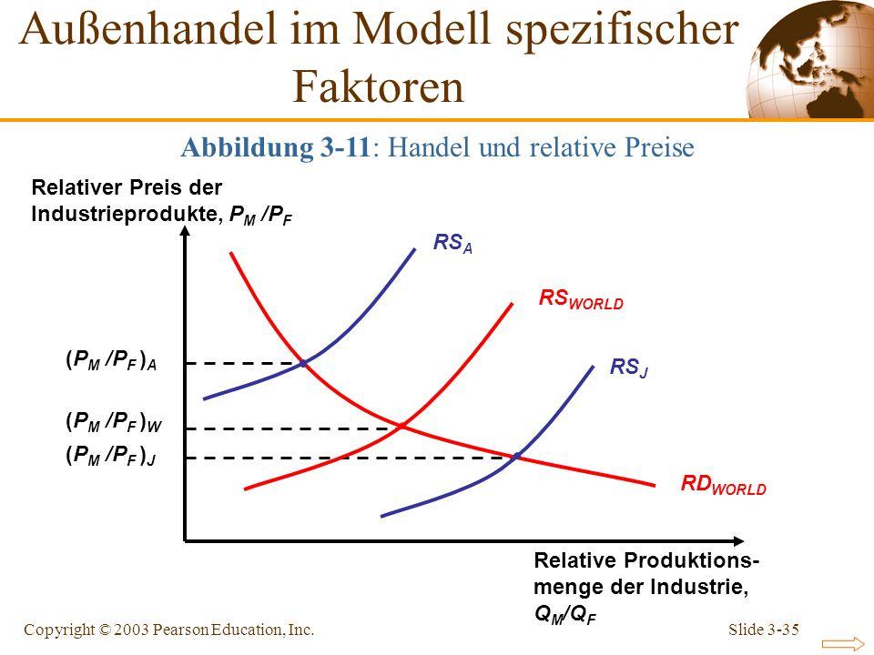 Slide 3-35Copyright © 2003 Pearson Education, Inc. Relative Produktions- menge der Industrie, Q M /Q F Relativer Preis der Industrieprodukte, P M /P F