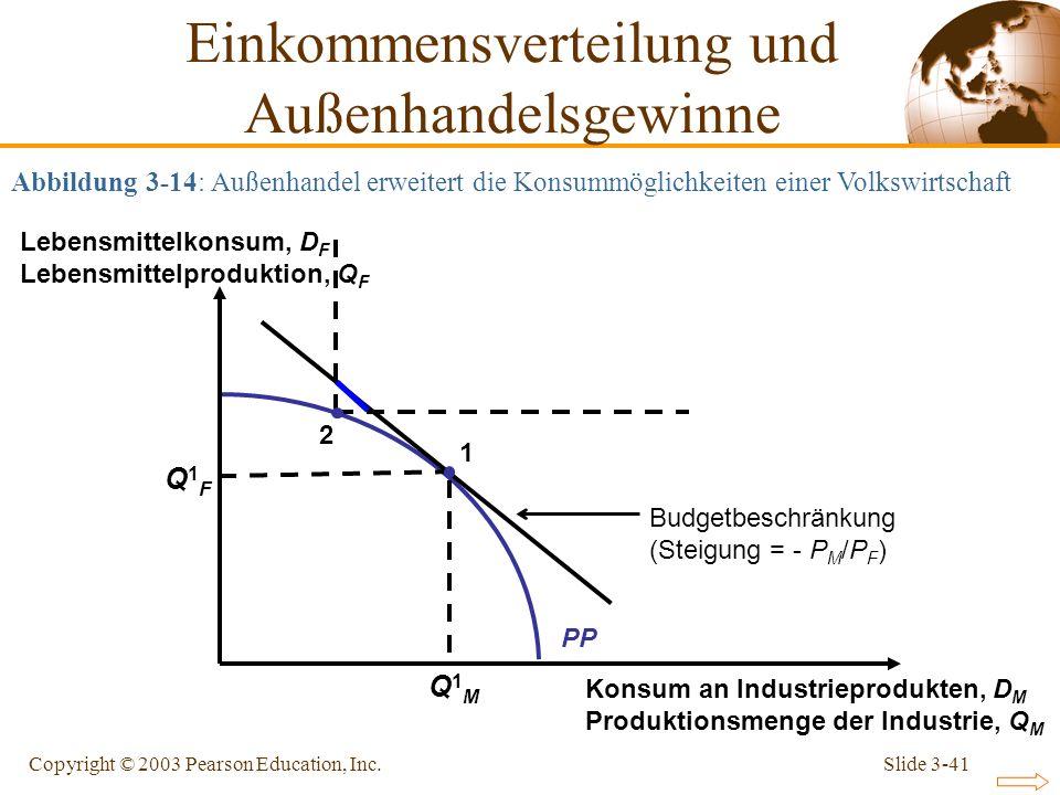 Slide 3-41Copyright © 2003 Pearson Education, Inc. Budgetbeschränkung (Steigung = - P M /P F ) PP Konsum an Industrieprodukten, D M Produktionsmenge d