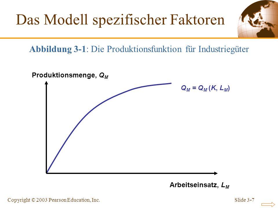 Slide 3-7Copyright © 2003 Pearson Education, Inc. Q M = Q M (K, L M ) Abbildung 3-1: Die Produktionsfunktion für Industriegüter Das Modell spezifische